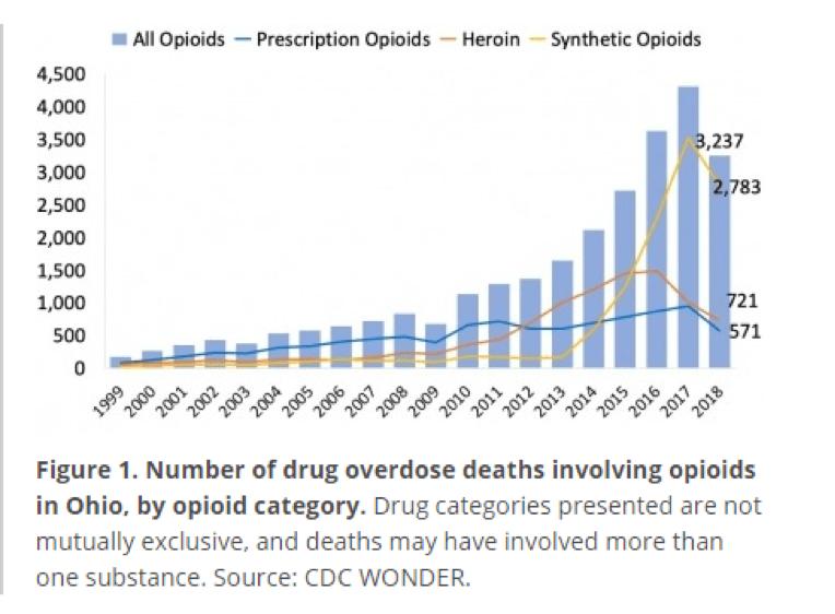 ohio state opioid statistics