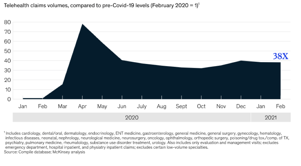 graph of telehealth usage during and after the coronavirus pandemic