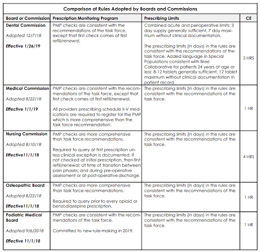 table outlining washington state opioid rules