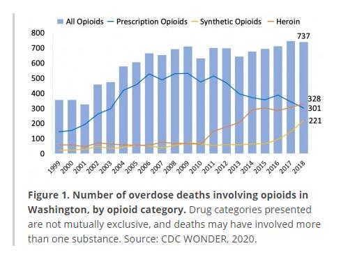 washington state opioid overdose deaths